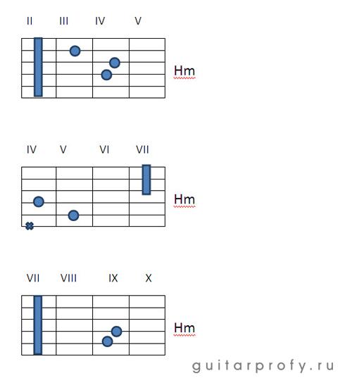 Аккорд gm на гитаре - фото