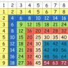 Как быстро выучить таблицу умножения?
